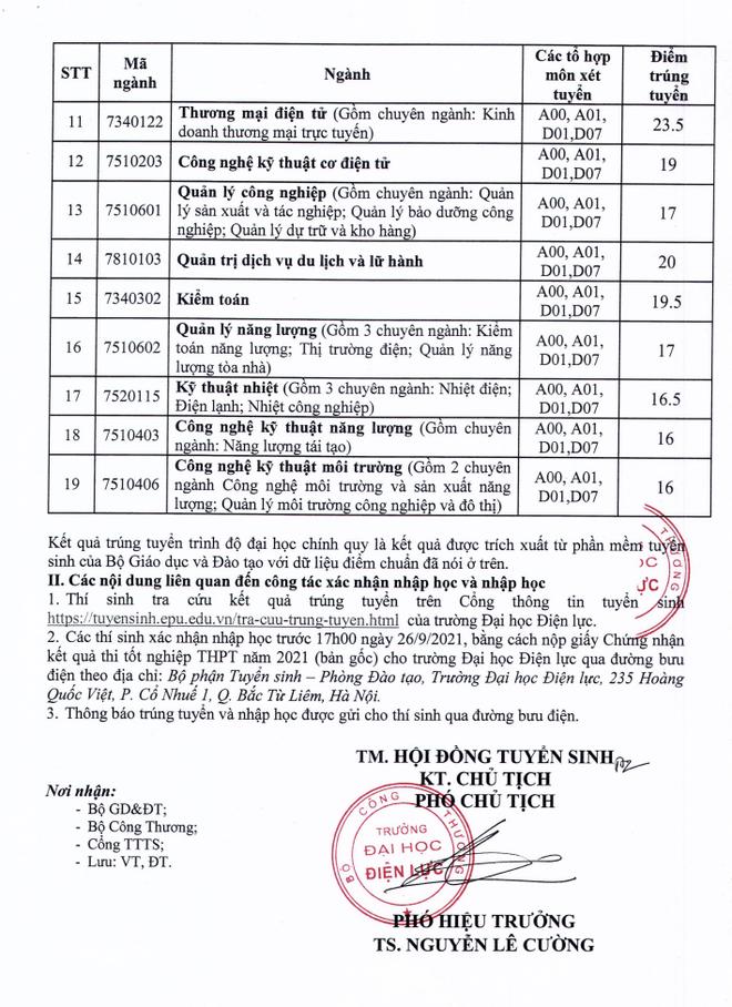 Điểm chuẩn ĐH Công Đoàn, ĐH Điện lực năm 2021, mức điểm từ 16 - 25,5 - 2