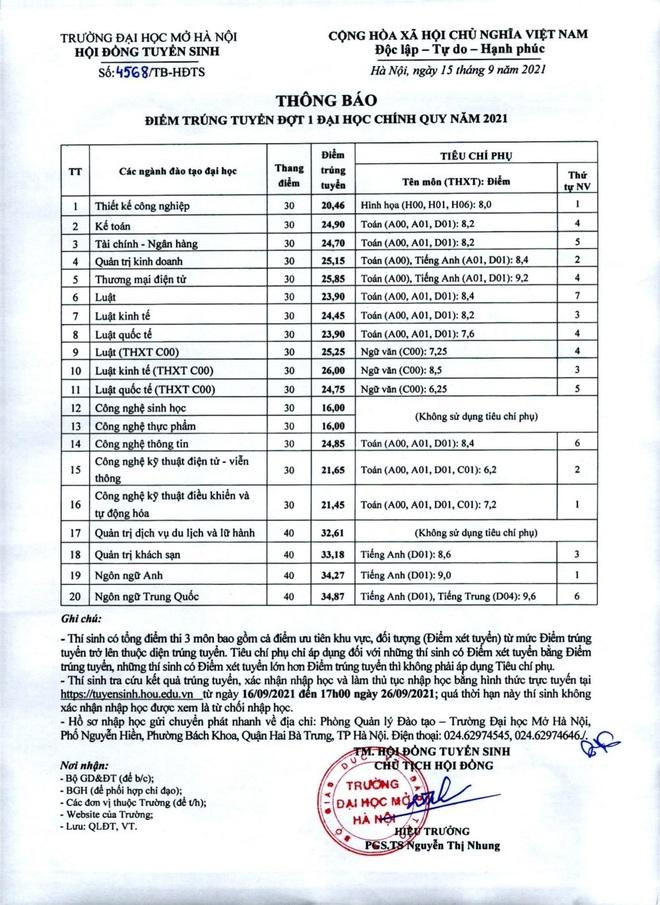 Điểm chuẩn trường ĐH Công nghệ GTVT, ĐH Mở Hà Nội, ngành cao nhất là 26 - 1