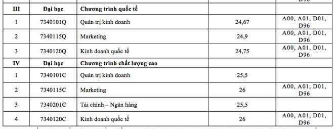 Điểm chuẩn vào trường  ĐH Luật TPHCM, ĐH Tài chính- Marketing  - 6