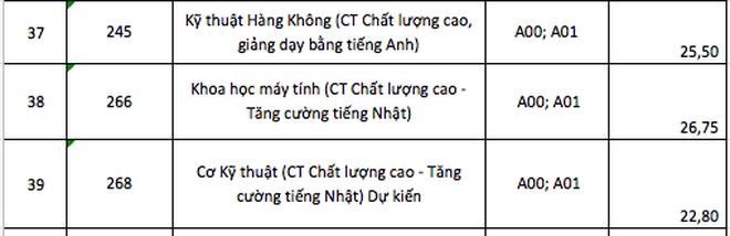 Điểm chuẩn ĐH Bách khoa, ĐH Khoa học tự nhiên TPHCM, ngành cao nhất là 28 - 5