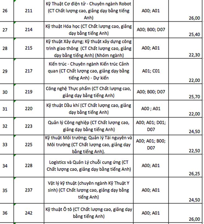 Điểm chuẩn ĐH Bách khoa, ĐH Khoa học tự nhiên TPHCM, ngành cao nhất là 28 - 4