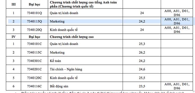 Điểm chuẩn vào trường  ĐH Luật TPHCM, ĐH Tài chính- Marketing  - 4