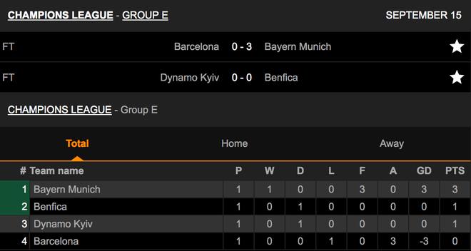 Muller và Lewandowski tỏa sáng, Bayern Munich thắng đậm Barcelona - 8