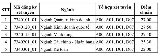 ĐH Y khoa Phạm Ngọc Thạch, ĐH Kinh tế TPHCM công bố điểm chuẩn - 3