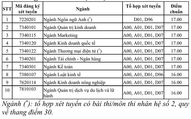ĐH Y khoa Phạm Ngọc Thạch, ĐH Kinh tế TPHCM công bố điểm chuẩn - 4