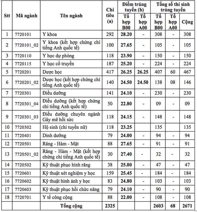 Đạt 28,20 điểm mới đỗ vào ngành Y khoa trường ĐH Y dược TPHCM  - 2