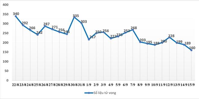 Số ca tử vong vì Covid-19 tại TPHCM giảm sâu nhất trong hơn một tháng qua - 2