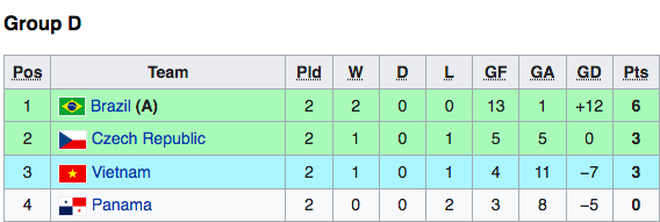Futsal Việt Nam - CH Séc: Tìm vé đi tiếp ở World Cup - 3
