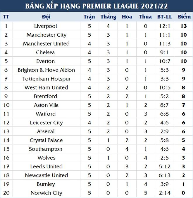 Liverpool vượt mặt Man Utd vươn lên dẫn đầu bảng xếp hạng - 2