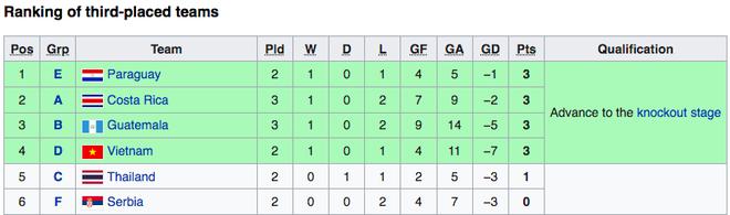 Hòa nghẹt thở CH Séc, Futsal Việt Nam giành vé đi tiếp ở World Cup - 4