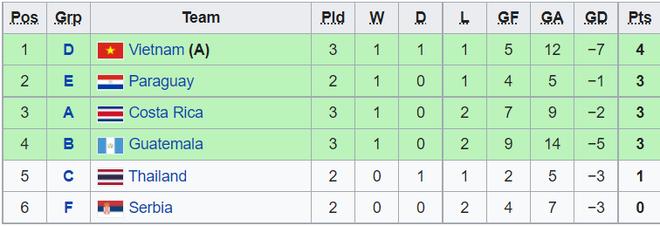 Hòa nghẹt thở CH Séc, Futsal Việt Nam giành vé đi tiếp ở World Cup - 3