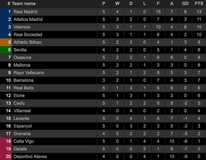 Thắng nghẹt thở Valencia, Real Madrid tiếp tục dẫn đầu La Liga - 6