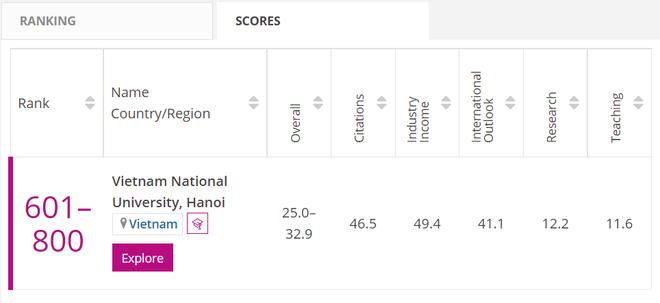 ĐH Quốc gia Hà Nội đứng thứ 601-800 thế giới bảng xếp hạng đại học THE - 1