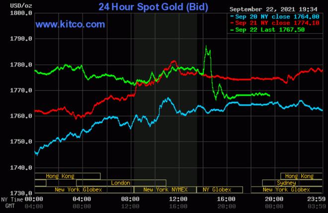 Giá vàng tăng 650.000 đồng/lượng sau 4 phiên - 1