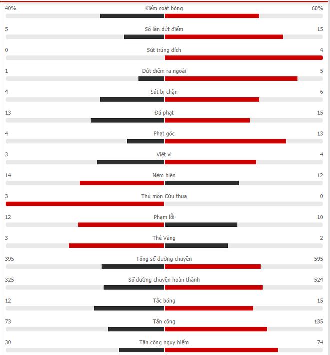 Lukaku gây thất vọng, Chelsea gục ngã trước Man City - 3