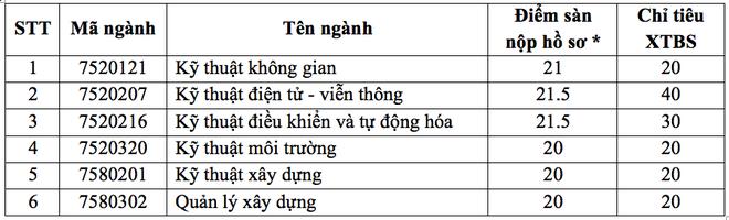 Trường ĐH Nguyễn Tất Thành tuyển thẳng thí sinh điểm cao trượt nguyện vọng - 2