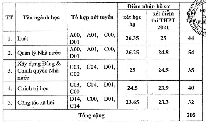 Điểm sàn tuyển bổ sung vào ĐH Ngân hàng TPHCM là 25,26 - 2