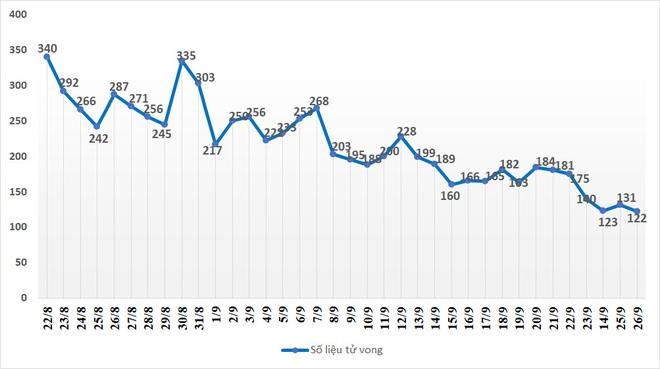 Lần đầu tiên ở TPHCM người khỏi Covid-19 ra viện vượt số ca nhập viện - 2