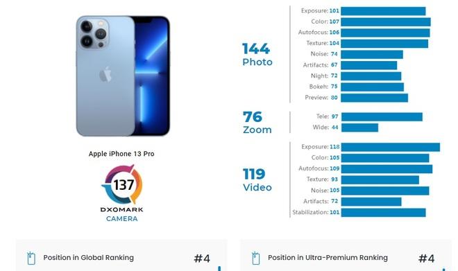 Camera của iPhone 13 Pro vẫn kém Xiaomi và Huawei - 1
