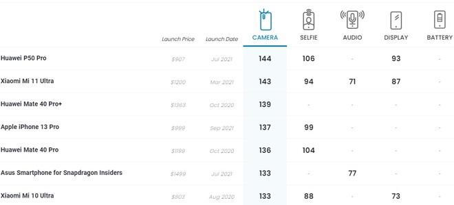 Camera của iPhone 13 Pro vẫn kém Xiaomi và Huawei - 2