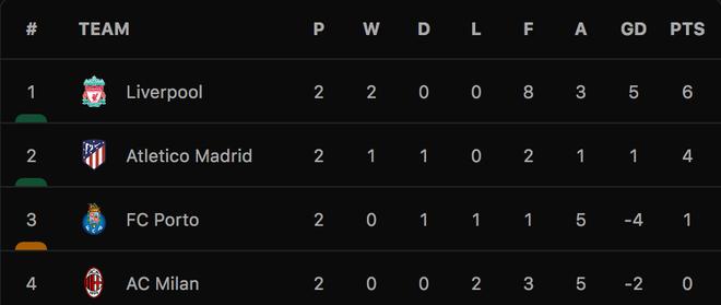 Liverpool thắng đậm Porto, AC Milan gục ngã trước Atletico - 7