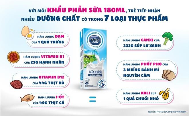Lý do WHO đề xuất sữa tươi là thực phẩm nên dự trữ trong mùa dịch - 5