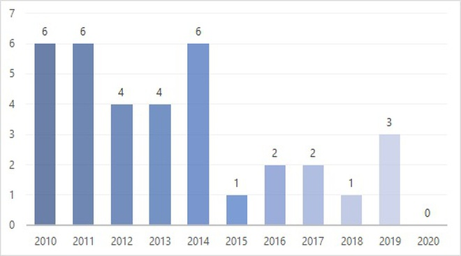 Đầu tư dự án dầu khí với rào cản về quy trình, thủ tục (phần 1) - 2