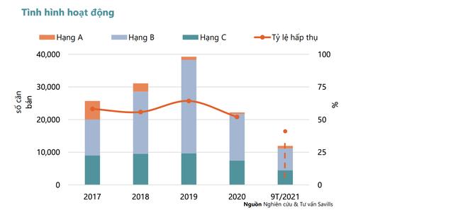 Giao dịch giảm một nửa, giá bán căn hộ Hà Nội vẫn tăng vì giá thép phi mã - 1