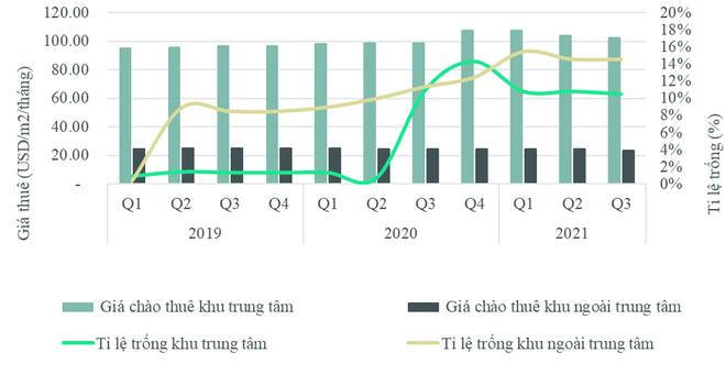 Giá thuê xuống dốc, loạt mặt bằng ở Hà Nội có tỷ lệ ế cao - 1