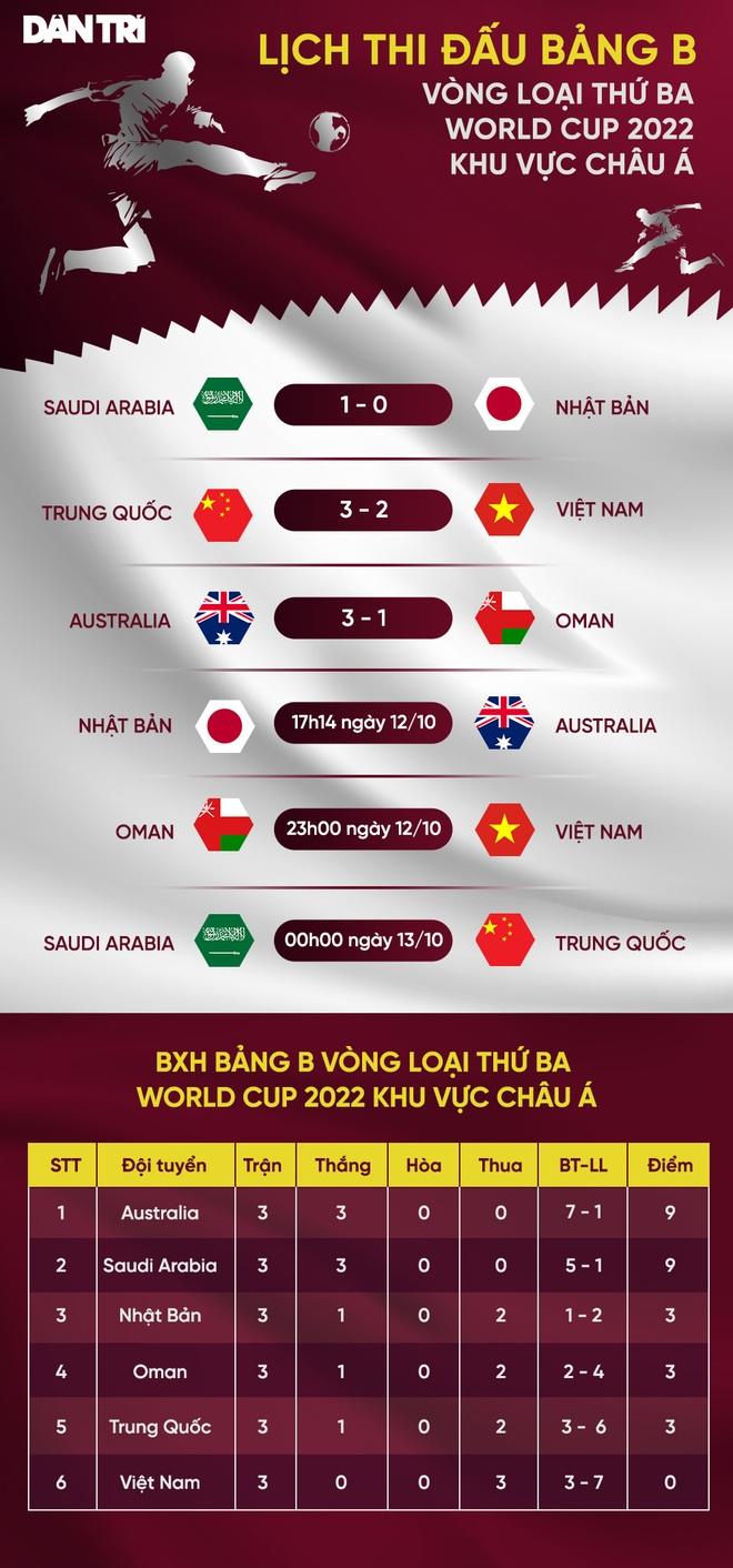 Tiến Linh mở tỷ số, đội tuyển Việt Nam vẫn thua ngược Oman - 6
