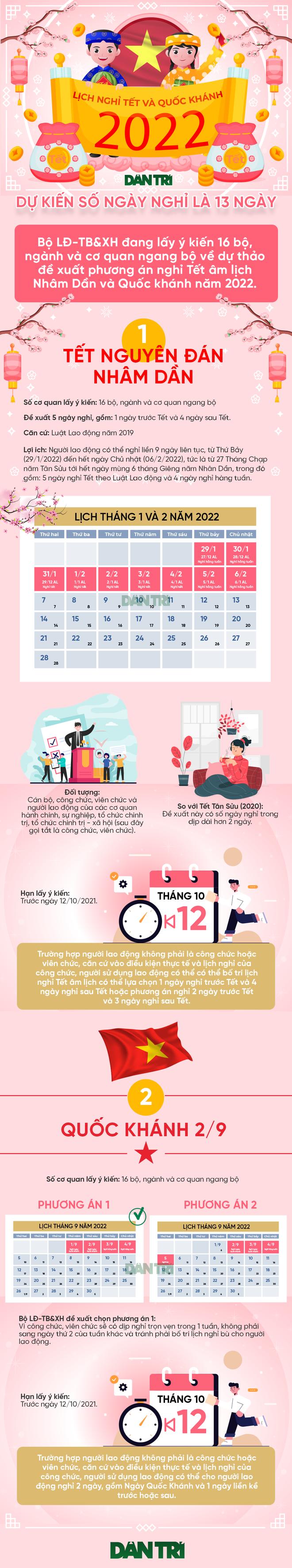 Đề xuất 7 ngày nghỉ chính thức dịp Tết Nguyên đán và Quốc khánh 2022 - 1