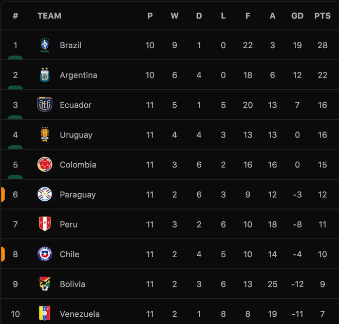 Messi ghi bàn giúp Argentina thắng đậm Uruguay, Brazil hòa thất vọng - 6