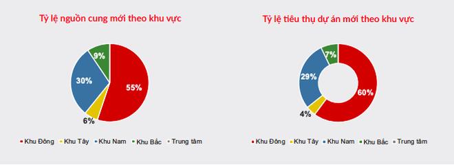 Động lực thúc đẩy đà tăng giá bất động sản khu Đông TPHCM - 1