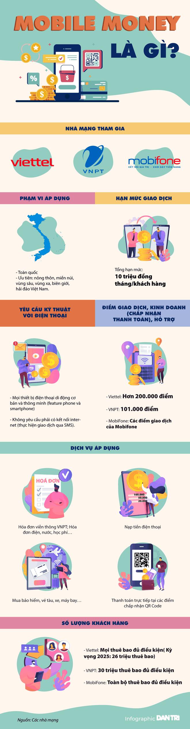 mobile-money-la-gi-1634022814884.png