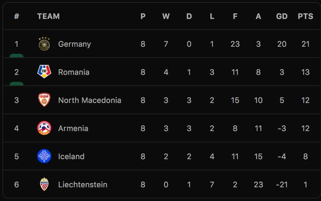 Đức giành vé dự World Cup 2022, Hà Lan chiến thắng 6 sao - 8