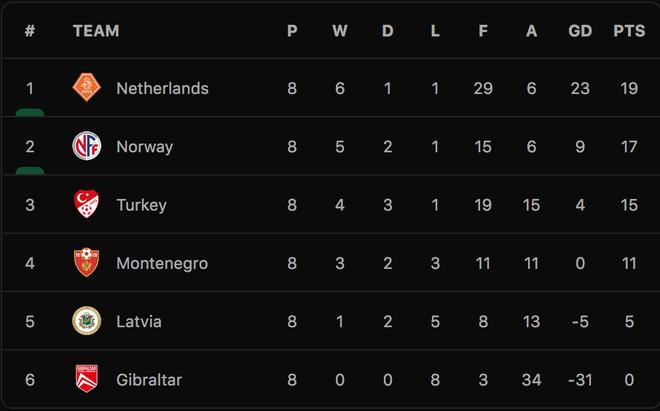 Đức giành vé dự World Cup 2022, Hà Lan chiến thắng 6 sao - 13