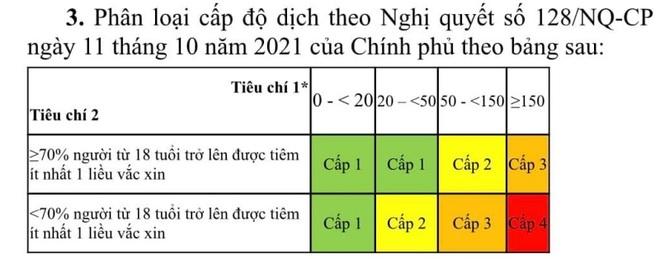 Bộ Y tế ban hành bộ tiêu chí đánh giá cấp độ dịch Covid-19 - 2