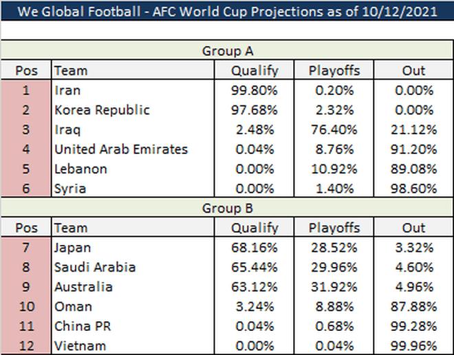 Thống kê phũ phàng với đội tuyển Việt Nam sau trận thua Oman - 2