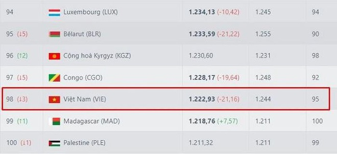 Đội tuyển Việt Nam tiếp tục bị trừ điểm nặng sau khi thua Oman - 2