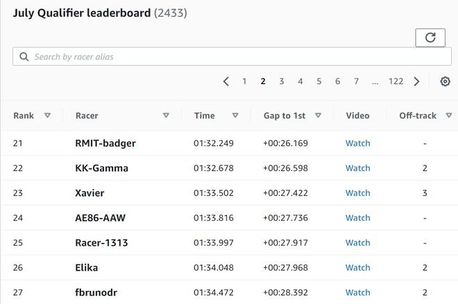 Sinh viên Việt Nam xếp hạng cao tại giải đua toàn cầu AWS DeepRacer - 2