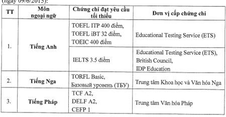 Hướng dẫn của Bộ GD-ĐT về miễn thi ngoại ngữ trong kỳ thi THPT quốc gia 2015