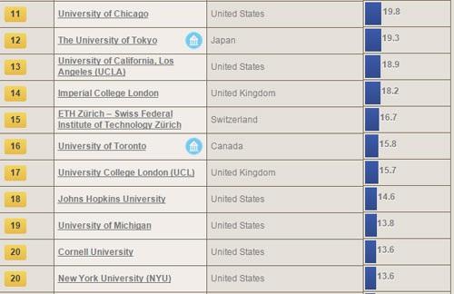 Việt Nam không có mặt trong tốp các trường đại học tốt nhất thế giới