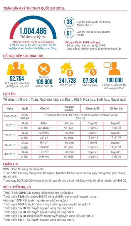 [Infographics] - Toàn cảnh kỳ thi THPT quốc gia 2015
