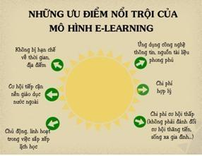 E-learning đang là một xu thế