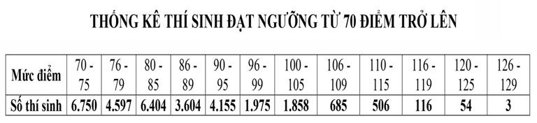 ĐH Quốc gia HN công khai phổ điểm Kỳ thi đánh giá năng lực