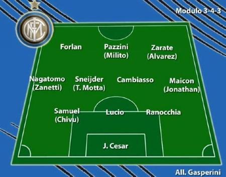 Đội hình dự kiến 20 CLB Serie A - 2