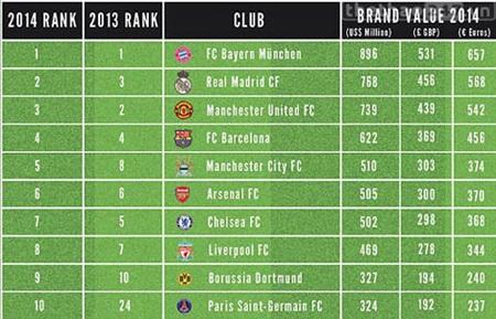 Top 10 đội bóng có giá trị thương hiệu cao nhất thế giới