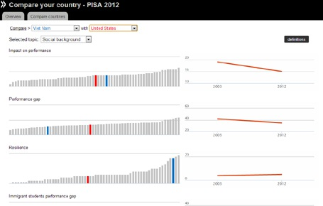 Khả năng vượt khó của Việt Nam (xanh) đứng hàng thứ ba. Xếp hạng của Mỹ là màu đỏ. (Nguồn: OECD)
