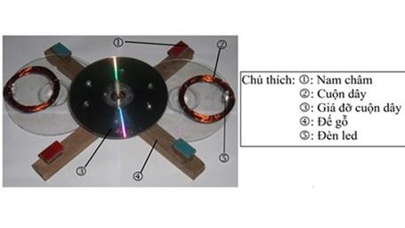 Mô hình máy phát điện bằng cảm ứng điện từ