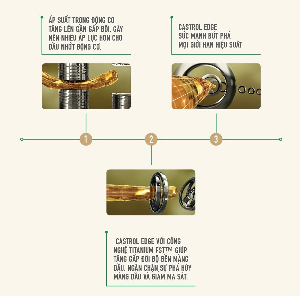 Castrol EDGE 5W-30 - Vì sao siêu xe cần siêu nhớt?